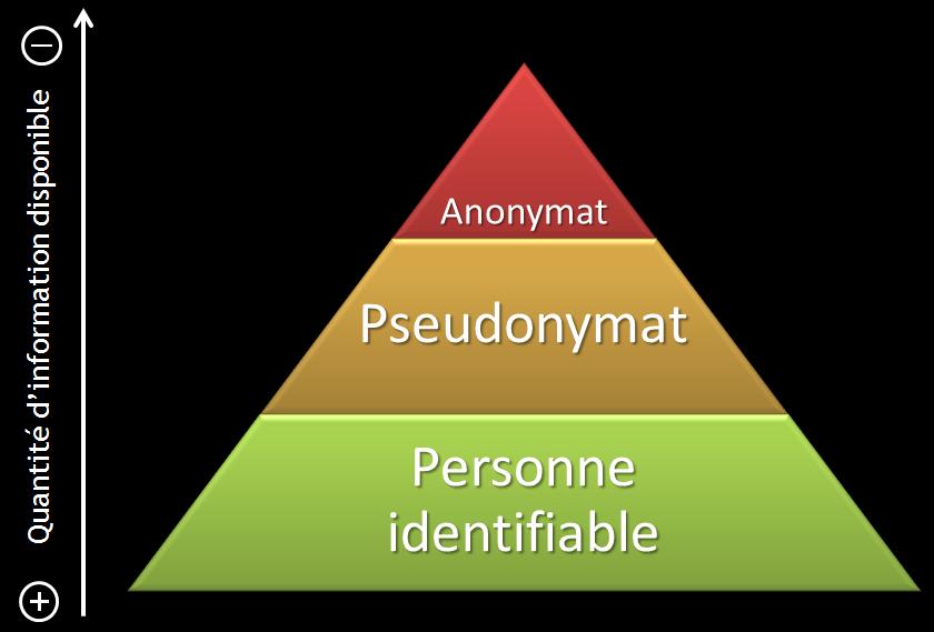 Comparaison entre les différents types d'identification (Anonymat, pseudonymat et personnalité identifiable)
